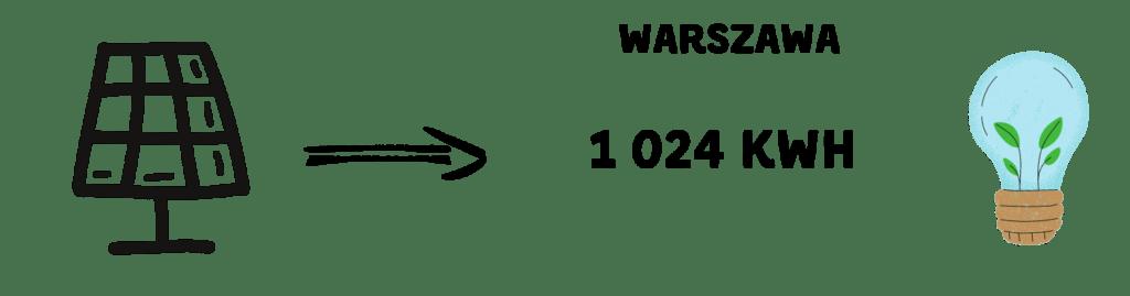 Warszawa- Instalacja Fotowoltaiczna wyniki.