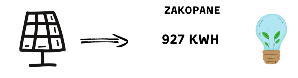 Zakopane- Instalacja Fotowoltaiczna wyniki.