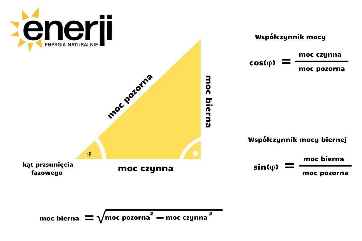 Moc bierna - równania